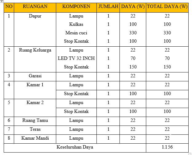 Tabel Rekapitulasi Daya