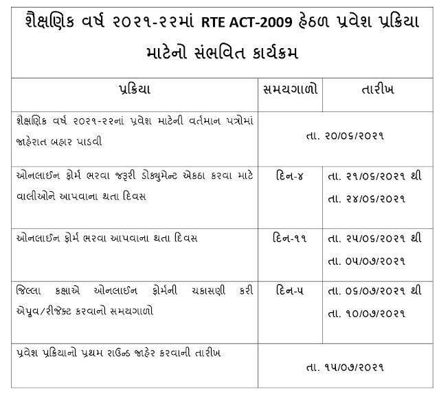 RTE Gujarat Admission Dates