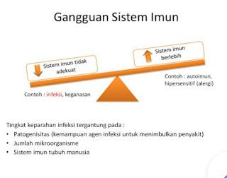 Gangguan Sistem Imun