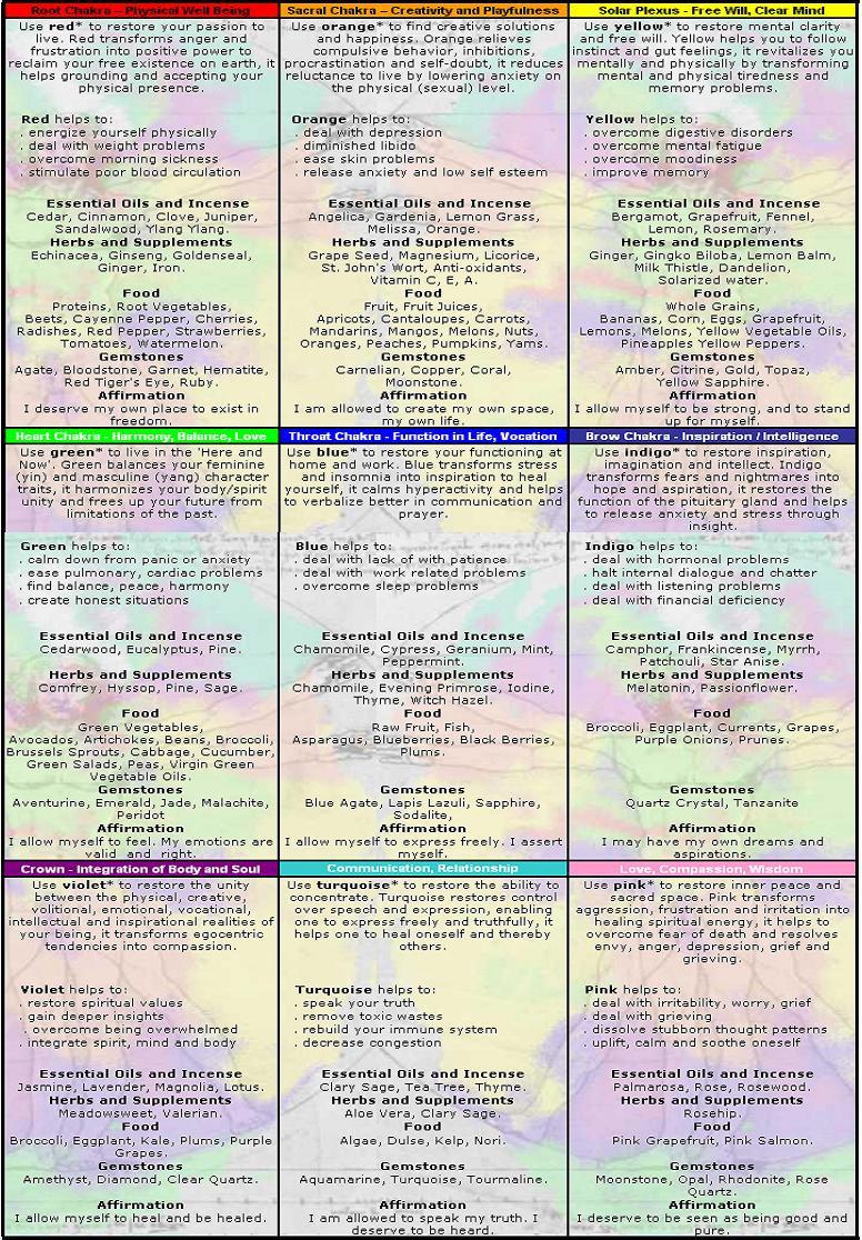 The Kundalini Process: Chakra Color Consultation Chart