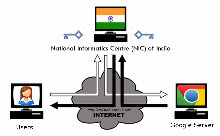 Google Catches Indian Government Agency With Fake Digital Certificates