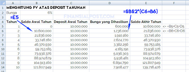 Future value atas deposit tahunan