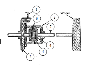 Konstruksi Differential