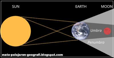 Gerhana Bulan, Pengertian Gerhana Bulan, Terjadinya Gerhana Bulan, Proses Terjadinya Gerhana Bulan, Jenis-jenis Gerhana Bulan.