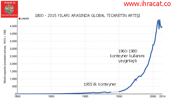 history of container