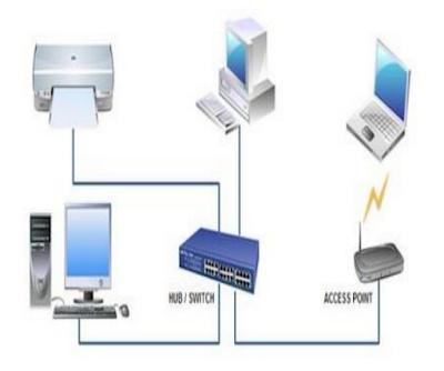pengertian jaringan lan  jaringan wan  jaringan lan man wan  cara membuat jaringan lan  kelebihan jaringan lan  topologi jaringan  jaringan komputer  membuat jaringan lan