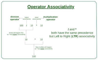 operator asosiatifitas pada bahasa C