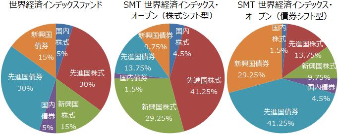 世界経済インデックスファンド、SMT 世界経済インデックス・オープン(株式シフト型)、同(債券シフト型)