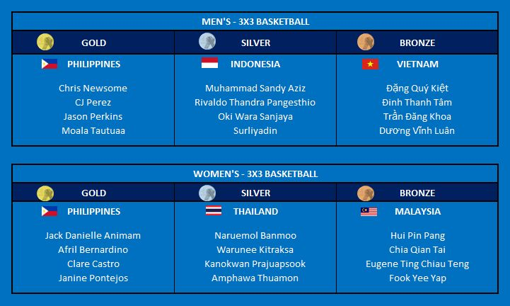 Sea Sports News Basketball At The 30th Sea Games
