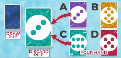 The goal of the game is to lose your cards. You can play any card that matches either the colour or the symbol of the top card in discard pile (A or C in the example below). If none of the cards in your hands match, you have to draw a new card