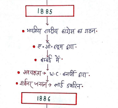 History Question in Hindi PDF Download