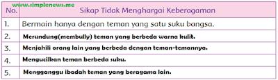 Tabel Sikap tidak menghargai keberagaman www.simplenews.me