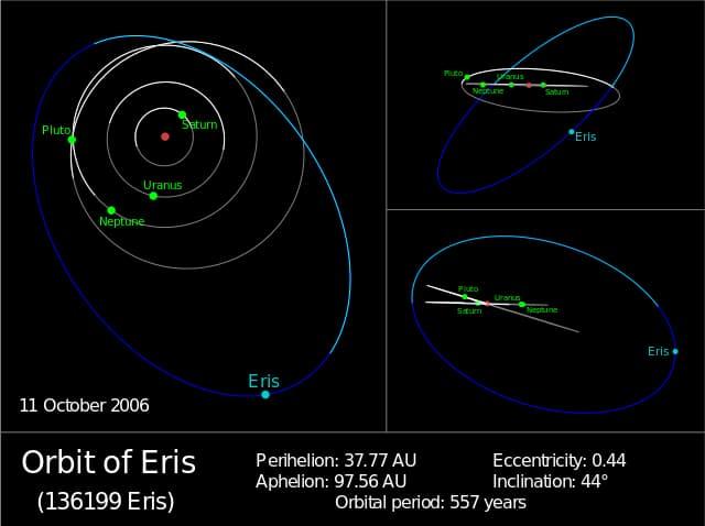 Orbit of Eris