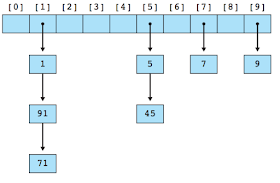 6 Data Structures Every Java Programmer Should Know Java67