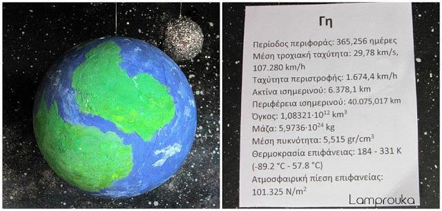 Πληροφορίες για τον πλανήτη Γη.