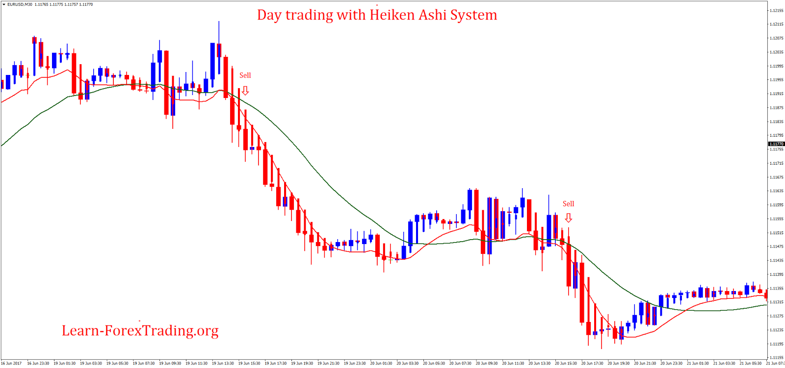 Day trading with Heiken Ashi System | Learn Forex Trading