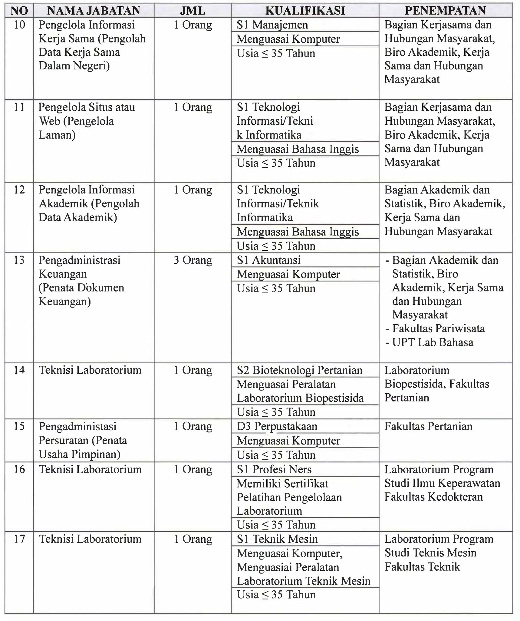 Lowongan Kerja RS dan Unit Lainnya di Lingkungan Universitas Udayana
