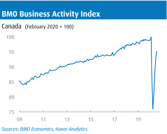 BMO Business Activity Index