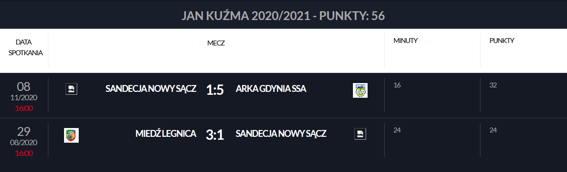 Punkty Jana Kuźmy w klasyfikacji Pro Junior System<br><br>Publikacja z dnia 30.12.2020<br><br>fot. laczynaspilka.pl