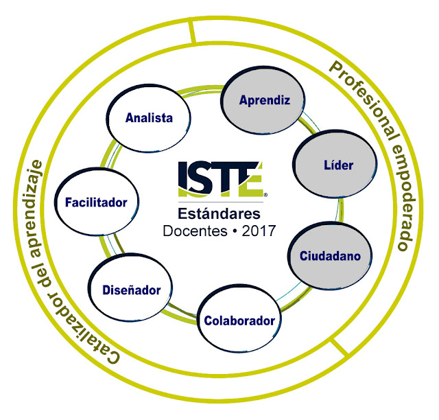 ISTE Standars For Educators