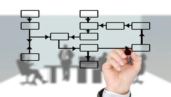 الثقافة التنظيمية