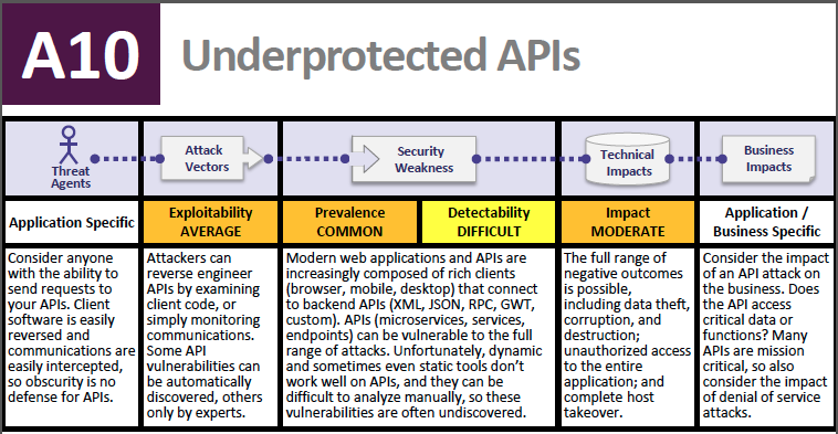OWASP 2017 APIs Security