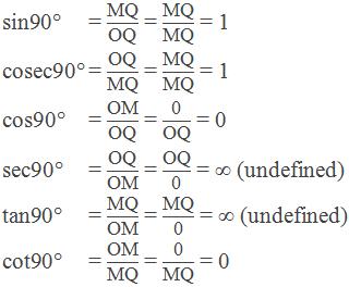 "Trigonometric ratios of 90°:    sin90° = ""MQ"" /""OQ""  = ""MQ"" /""MQ""  = 1     cosec90° = ""OQ"" /""MQ""  = ""MQ"" /""MQ""  = 1     cos90° = ""OM"" /""OQ""  = ""0"" /""OQ""  = 0     sec90° = ""OQ"" /""OM""  = ""OQ"" /""0""  = ∞ (undefined)     tan90° = ""MQ"" /""OM""  = ""MQ"" /""0""  = ∞ (undefined)     cot90° = ""OM"" /""MQ""  = ""0"" /""MQ""  = 0"