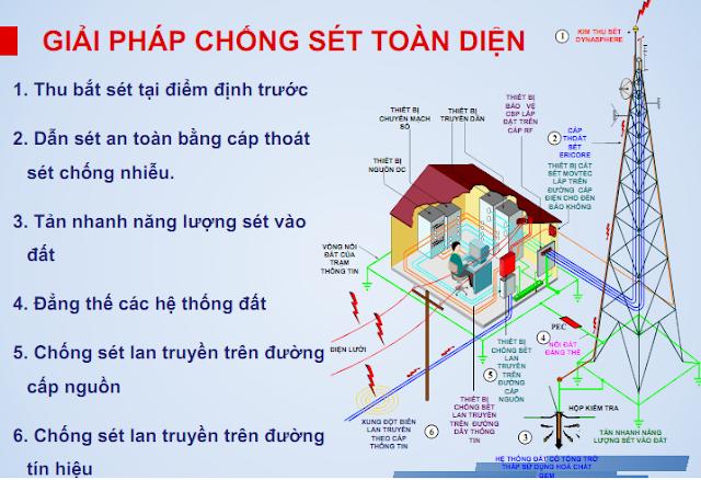 Bao Gia He Thong Chong Set Bao Gom Phu Kien Lap Dat 2016