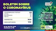 Já passa dos 130 casos confirmados de coronavirus no Maranhão