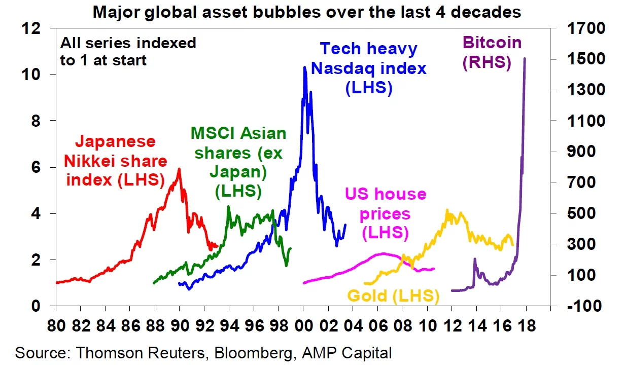 are cryptocurrencies like dot com bubble