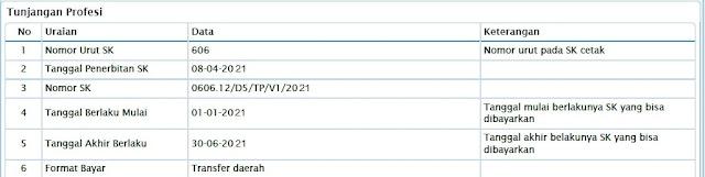 Kapan SKTP Semester 1 dan 2 Tahun 2021 Terbit