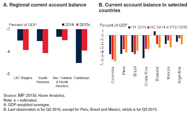 Figure 8: Current account balances