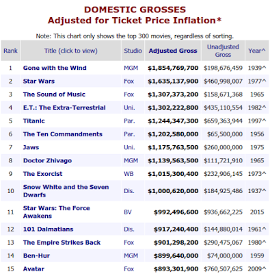 Top-15 All Time Domestic Box Office Hits, Adjusted for 2018 Inflation