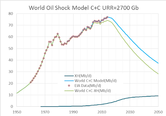 The Oil Shock Model with Dispersive Discovery- Simplified