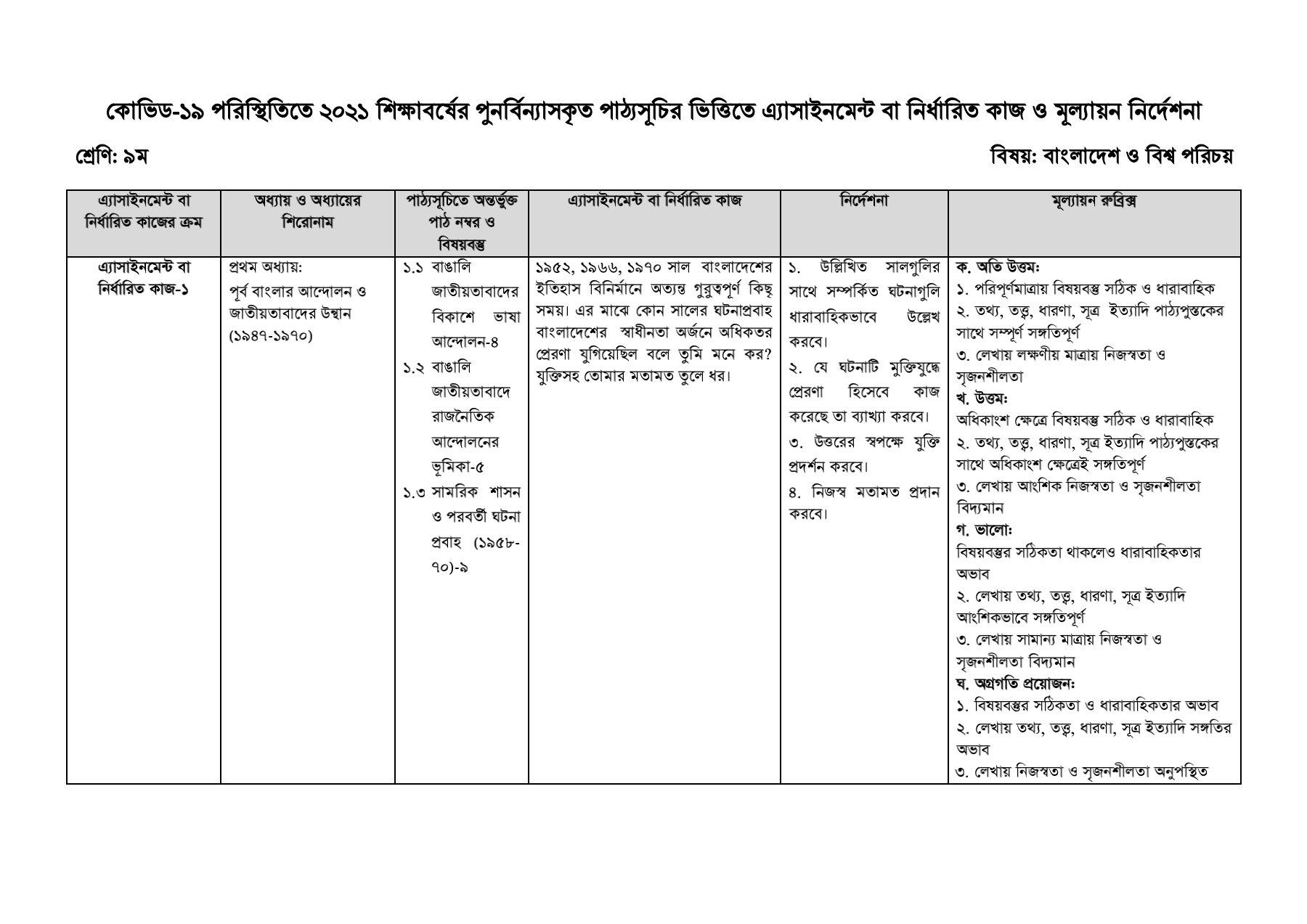 Class 9 1st Assignment Solution 2021   | ৯ম/নবম শ্রেণীর এসাইনমেন্ট উত্তর/সমাধান ২০২১