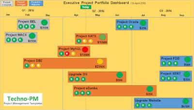 executive dashboard template, ppt dashboard