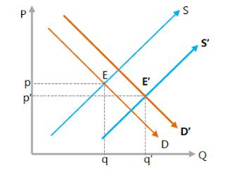 Kedua kurva bergeser searah, salah satu lebih besar pergeserannya ke kanan, penawaran lebih besar