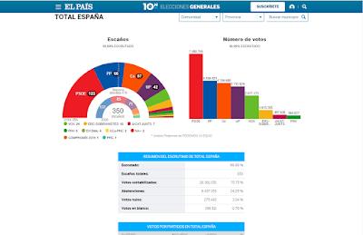 resultado-elecciones-generales-28A