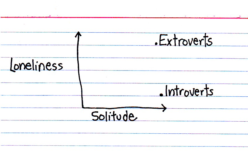 introspective solitude essay First, the propensity for introspection, that examination of the self that the puritans  summary of the end of solitude essay 582 words | 3 pages.