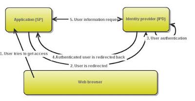 The SAML Browser Profile with Artifact binding