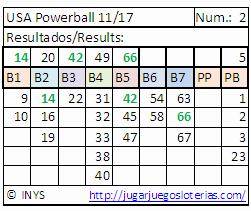 probabilidades para jugar powerball desde españa