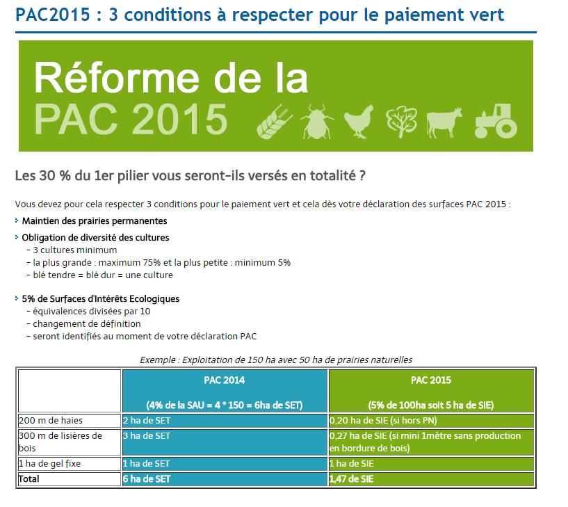 réforme  de la PAC 2015