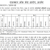 RPSC New Recruitment | Public Relation Officer | Check Eligibility, Salary, Number of posts