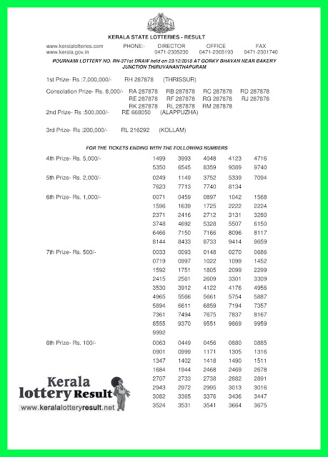 "keralalotteryresult.net, ""kerala lottery result 23 12 2018 pournami RN 371"" 23th December 2018 Result, kerala lottery, kl result, yesterday lottery results, lotteries results, keralalotteries, kerala lottery, keralalotteryresult, kerala lottery result, kerala lottery result live, kerala lottery today, kerala lottery result today, kerala lottery results today, today kerala lottery result, 23 12 2018, 23.12.2018, kerala lottery result 23-12-2018, pournami lottery results, kerala lottery result today pournami, pournami lottery result, kerala lottery result pournami today, kerala lottery pournami today result, pournami kerala lottery result, pournami lottery RN 371 results 23-12-2018, pournami lottery RN 371, live pournami lottery RN-371, pournami lottery, 23/12/2018 kerala lottery today result pournami, pournami lottery RN-371 23/12/2018, today pournami lottery result, pournami lottery today result, pournami lottery results today, today kerala lottery result pournami, kerala lottery results today pournami, pournami lottery today, today lottery result pournami, pournami lottery result today, kerala lottery result live, kerala lottery bumper result, kerala lottery result yesterday, kerala lottery result today, kerala online lottery results, kerala lottery draw, kerala lottery results, kerala state lottery today, kerala lottare, kerala lottery result, lottery today, kerala lottery today draw result"
