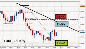 Learn Currency Trading- Helpful Tip For Currency Day Trading