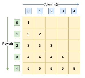 C program same row element triangle pattern