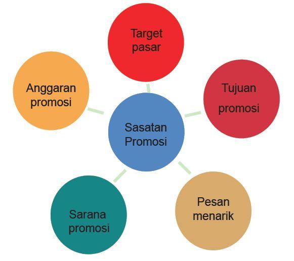 Strategi Promosi Perjuangan Dan Laporan Aktivitas Pembuatan Produk Sistem Teknik Anak Smp