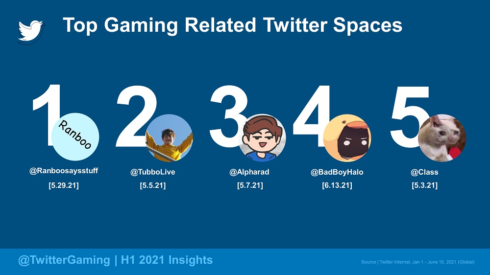 Twitter Spaces - Gaming-related