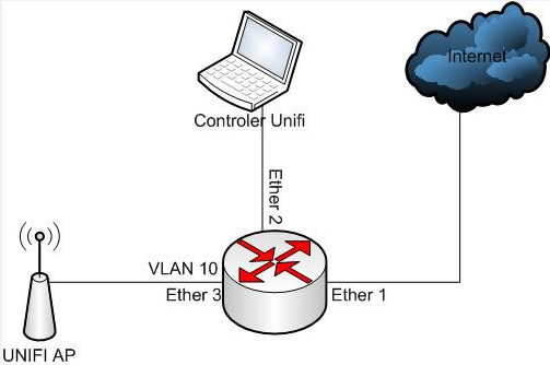 Simple VLAN Configuration On Mikrotik Router and Unifi AP