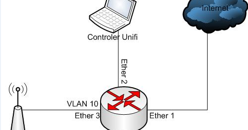 Ubiquiti Vlan Configuration